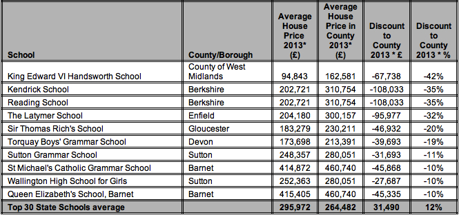 Table 2- House prices in postal districts of the highest ranked* secondary state schools in England 2013