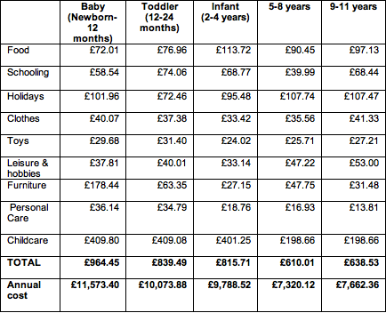 Table 2-Monthly Costs by Age-Halifax