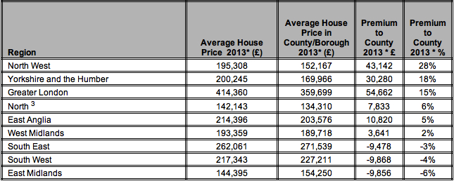 Table 3- Top state schools house price premium* by English region, 2013