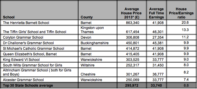 Table 4- Least affordable postal districts among the highest ranked* secondary state schools in England 2013