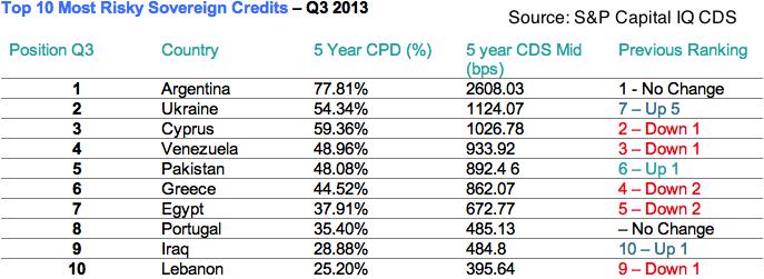 Top 10 Most Risky Sovereign Credits – Q3 2013