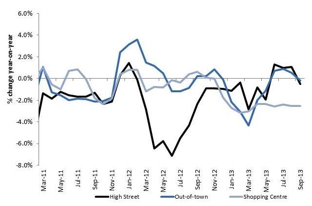 UK Retail Footfall to Sep 2013