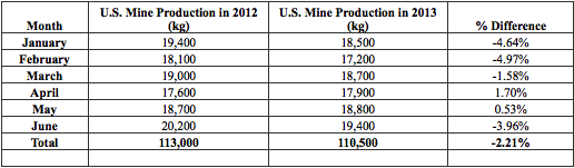 US Mine production to June 2013