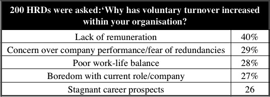 200 HRDs were asked 'Why has voluntary turnover increased within your organisation