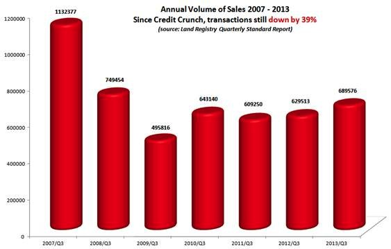 Annual Volume of House sales 2007-2013
