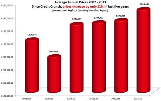 Average Annual House Prices 2007-2013