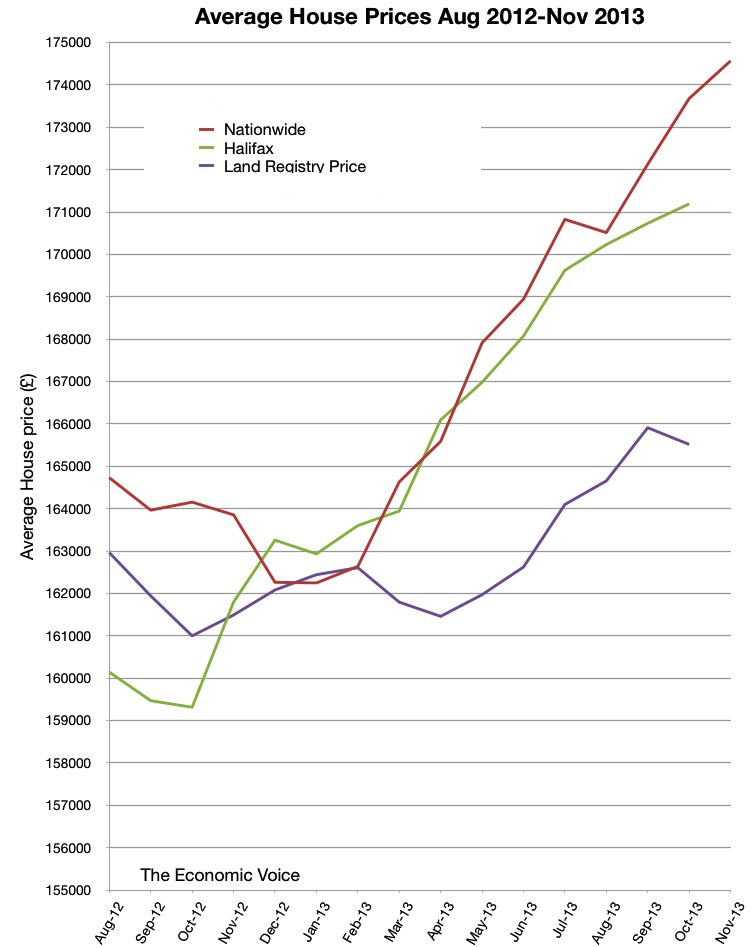 Average house prices to Nov 2013-Expanded