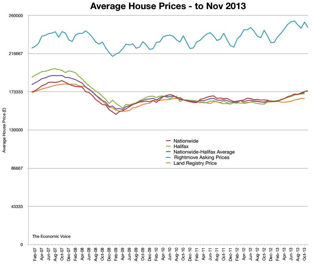 Average house prices to Nov 2013