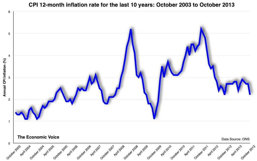 CPI 12-month inflation rate for the last 10 years-October 2003 to October 2013