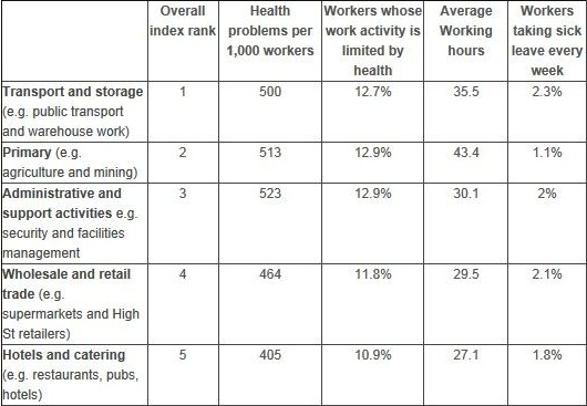 Cebr workforce health report Nov 2013