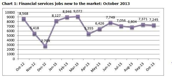 Chart 1-Financial Services jobs new to the market Oct 2013