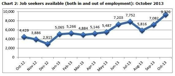 Chart 2: Job seekers available (both in and out of employment) Oct 2013