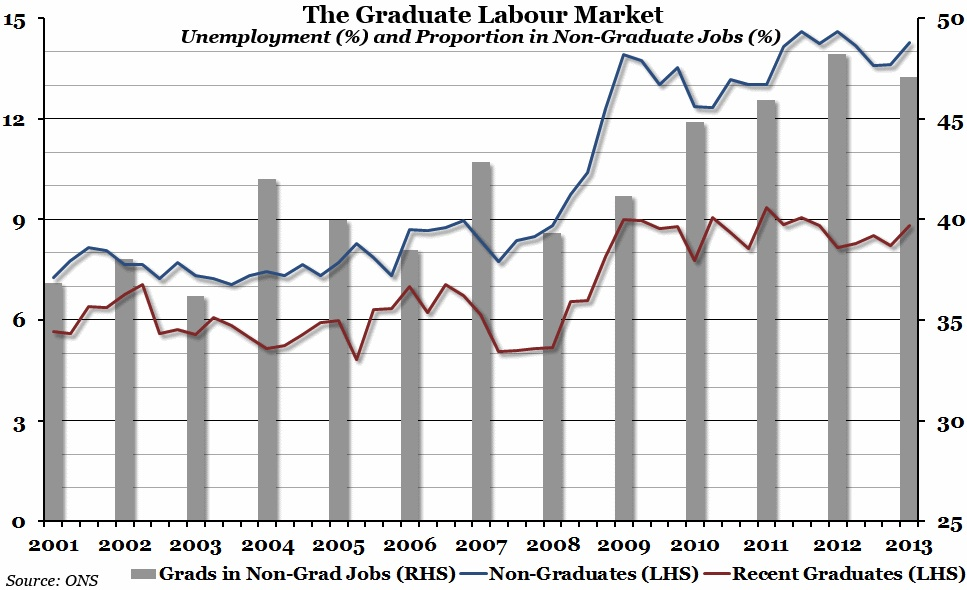 the graduate labour market in sydney The labour market outcomes for other equity groups are mixed, with those from low socio-economic status backgrounds and regional and remote australia performing well in the labour market, while graduates from non-english-speaking backgrounds and female graduates in science, technology, engineering and mathematics fields experience substantial disadvantage in the labour market.