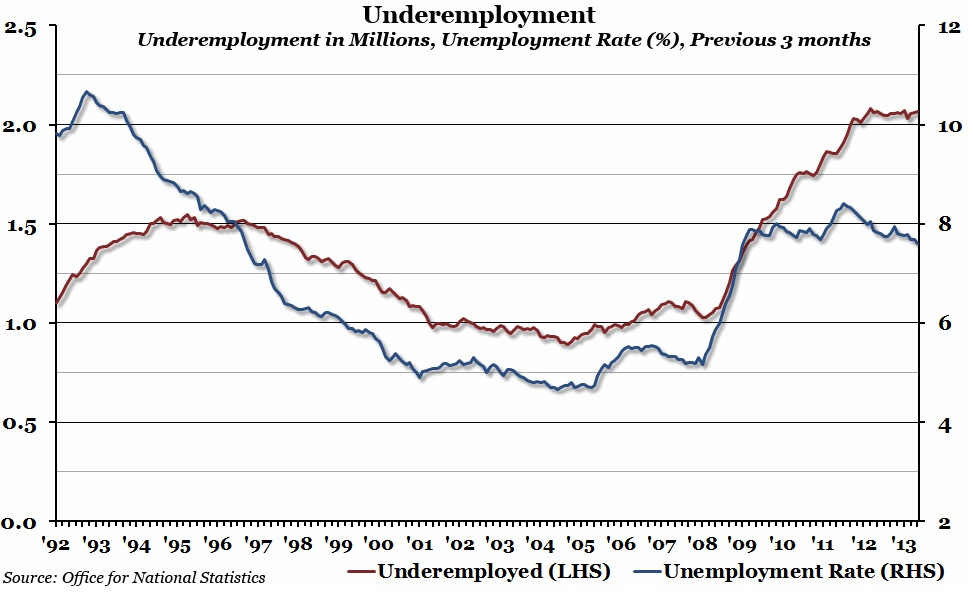 Chart of the week underemployment