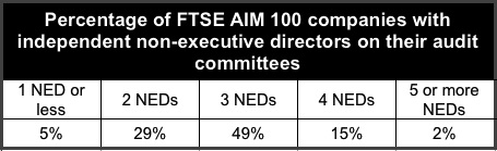 FTSE companies with NEDs
