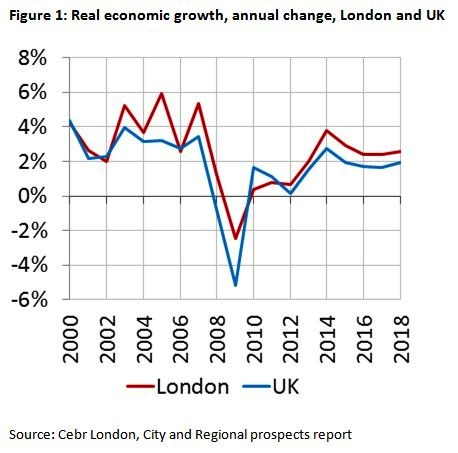 Fig 1 real economic growth annual change london and uk