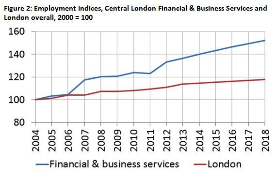 Fig 2 employment indices central london