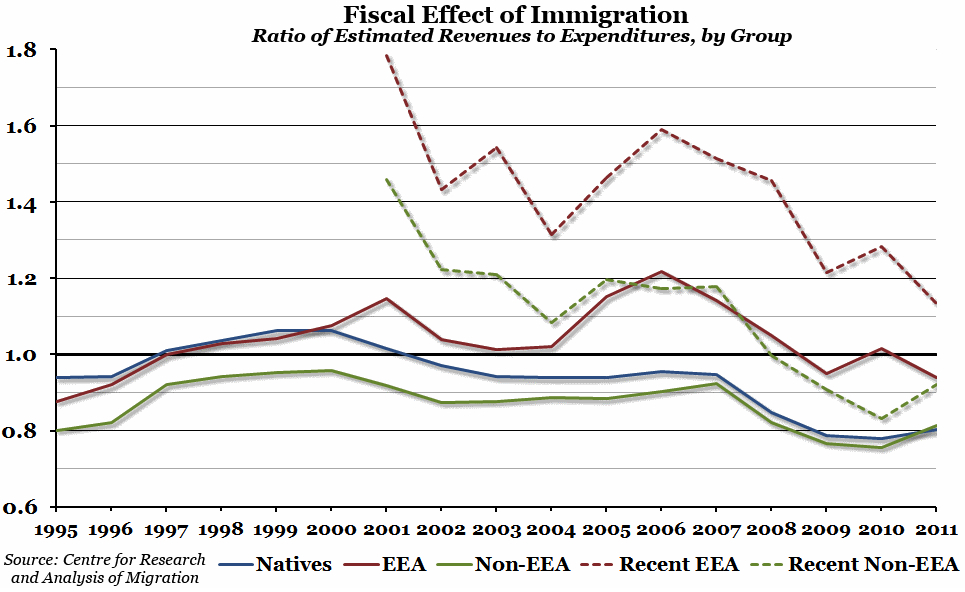 Fiscal Effect of Immigration