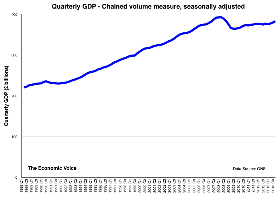 GDP to Q3 2013 graph