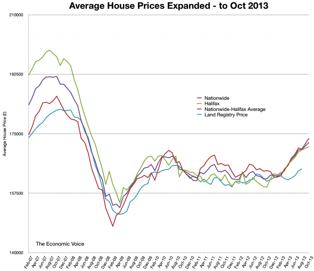 House Price Indices Graph 06-11-2013