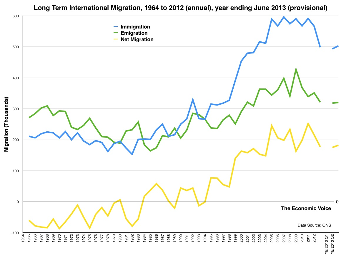 Long Term International Migration 1964 to 2012 annual year ending June 2013 provisional