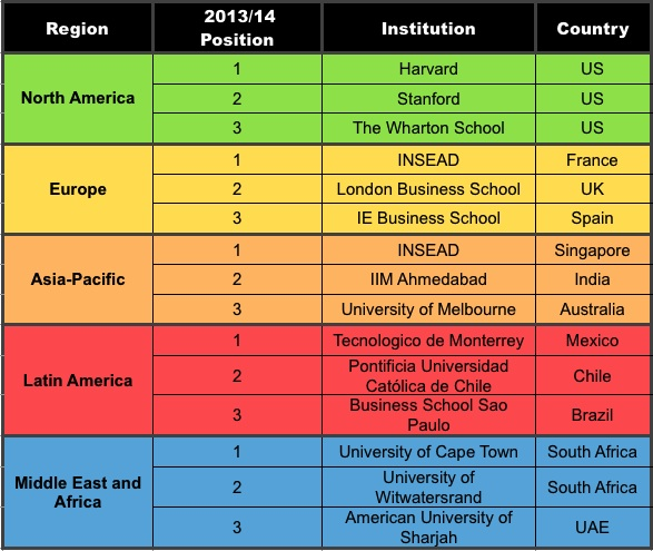 MBA School Rankings 2013