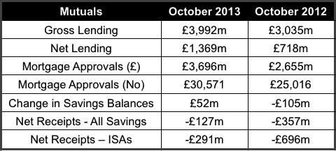 Mutual statistics October 2013 data is not seasonally adjusted