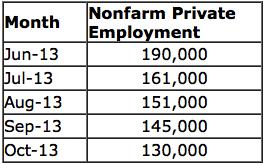 Non Farm Data 04-11-2013