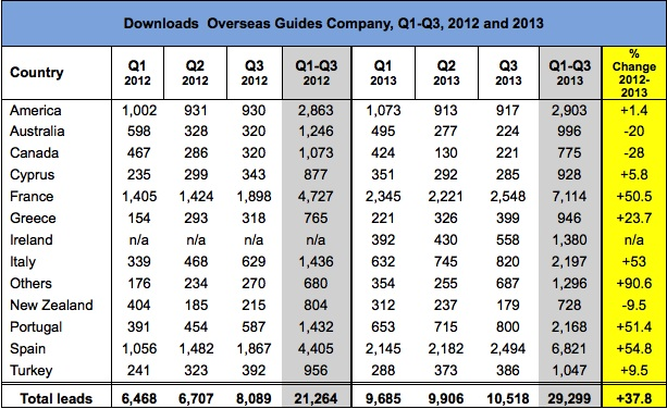OGC Downloads to Q3 2013