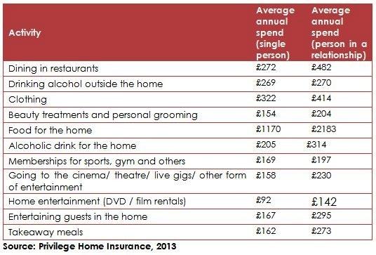 Privilege Social Singles Spending Review