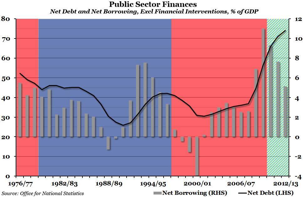 Public Sector Finances to 2013