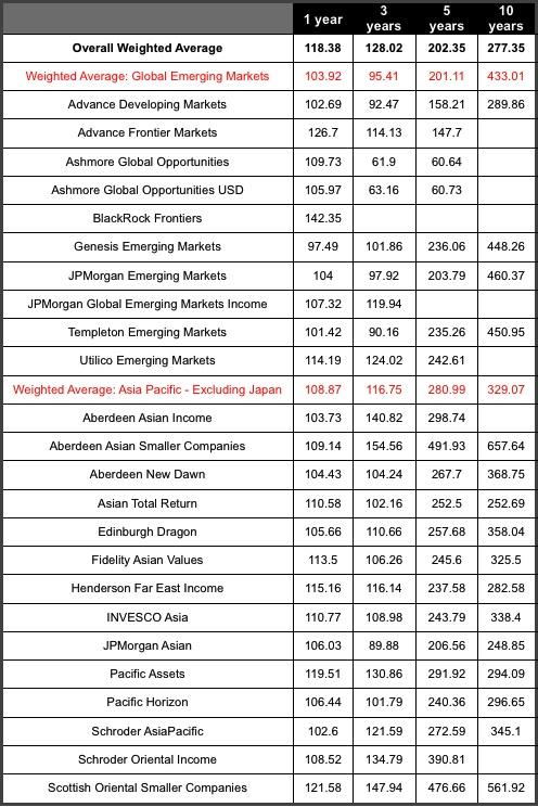 Share price total return-aic