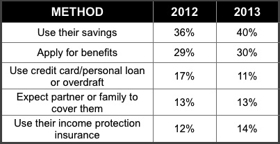 Table 1-How Brits would cover their monthly payments if they lost their income