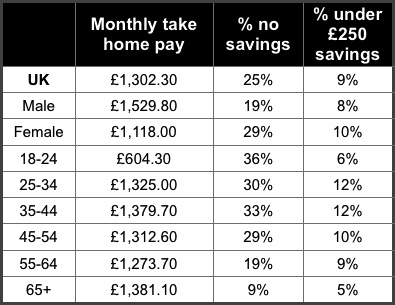 Table 2-Monthly income and savings provision of households