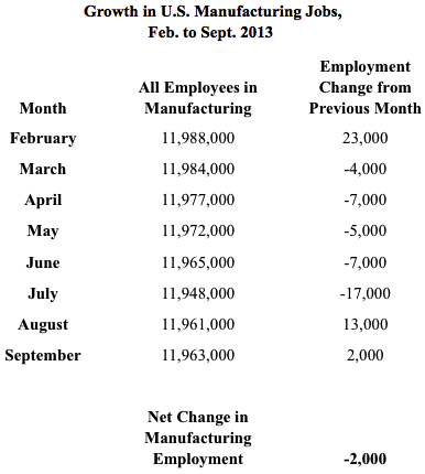 Growth in US Manufacturing Jobs Feb to Sept 2013