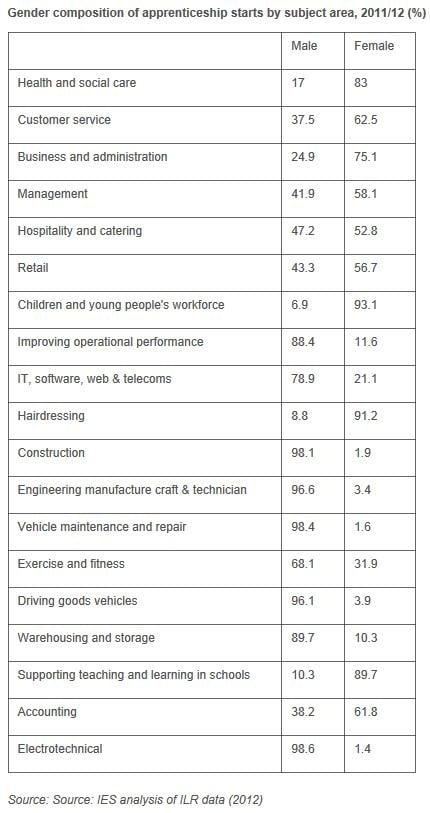 Apprenticeship Gender Composition