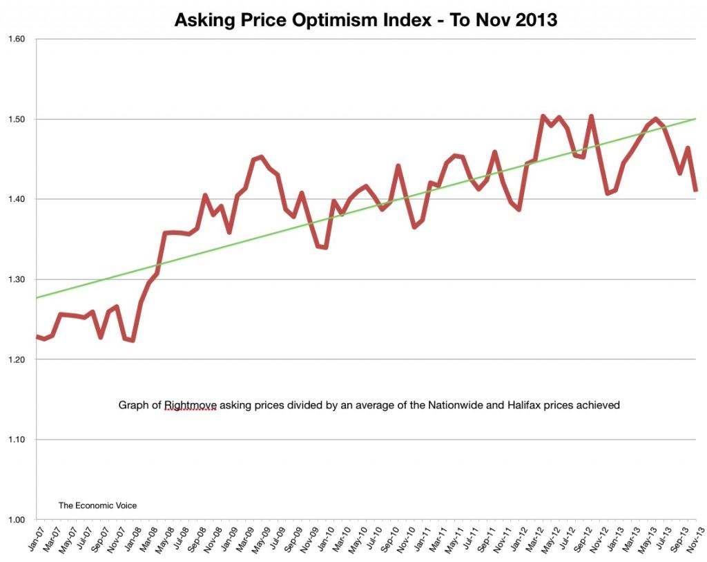 Asking Price Optimism Index To Nov 2013