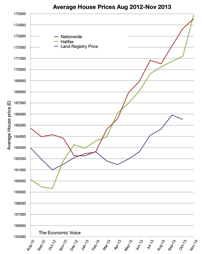 Graph of Average House Prices Aug 2012 to Nov 2013