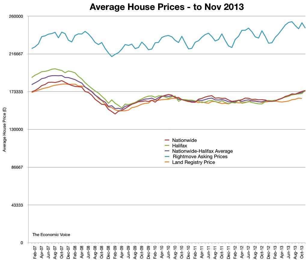 Graph of Average House Prices Jan 07 to Nov 2013