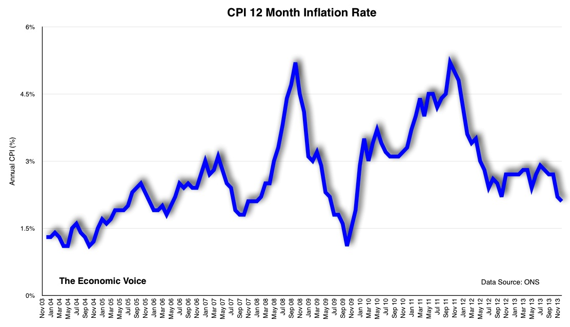 CPI 12 month inflation rate graph to Nov 2013