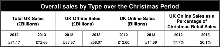 Christmas sales by type 2013