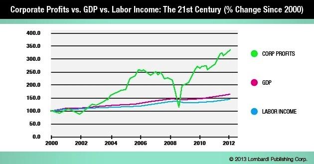 Corporate Profits vs. GDP vs Labor Income Chart