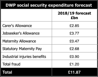 DWP Social Security Forecast