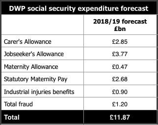 DWP Social Security Forecast
