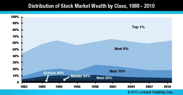 Distribution of Stock Market Wealth Chart