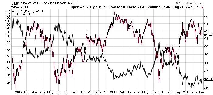 EEM iShares MSCI Emerging Markets Chart