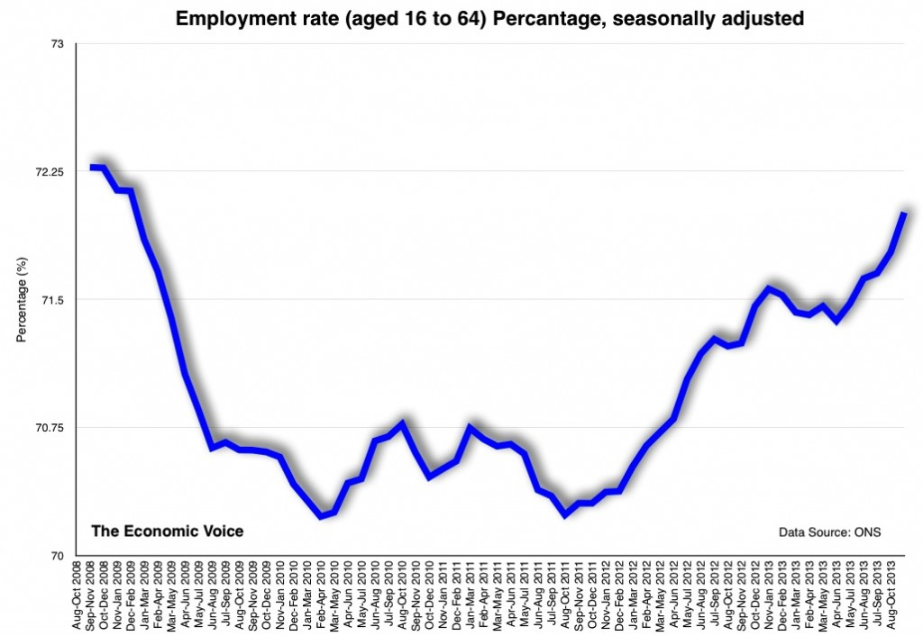 Employment rate (aged 16 to 64) Percantage seasonally adjusted