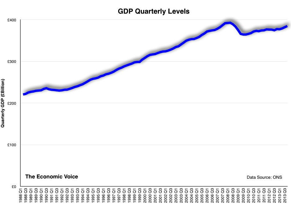 GDP Quarterly Levels to 2013 Q3