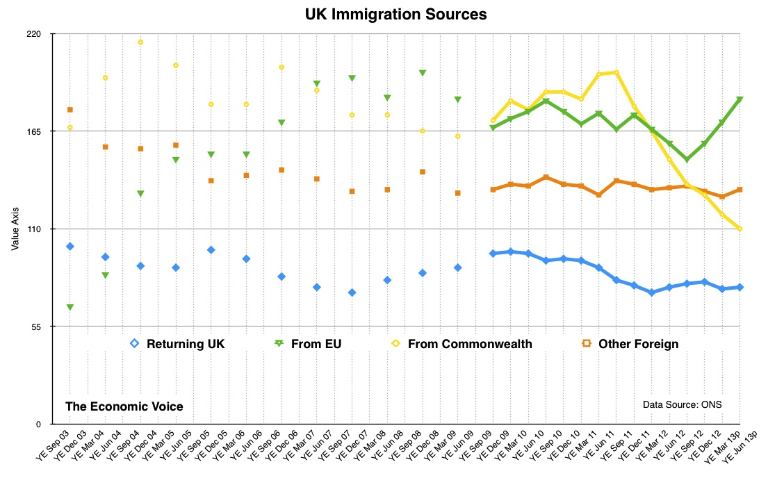 UK Immigration Sources