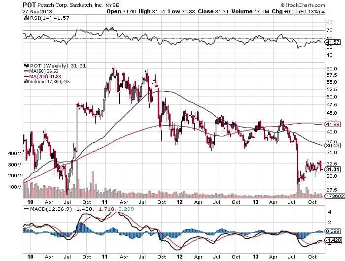 Potash Corp. Saskatch Chart